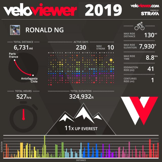 2019-veloviewer